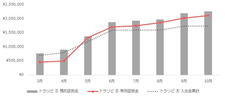 グラフ:トラリピの運用実績(2020年3月~10月)