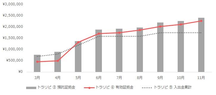グラフ:トラリピの運用実績(2020年3月~11月)