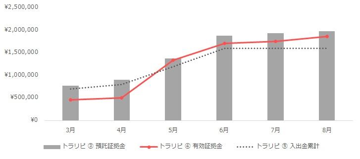 グラフ:トラリピの運用実績(2020年3月~8月)