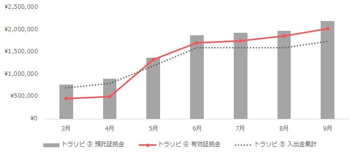 グラフ:トラリピの運用実績(2020年3月~9月)