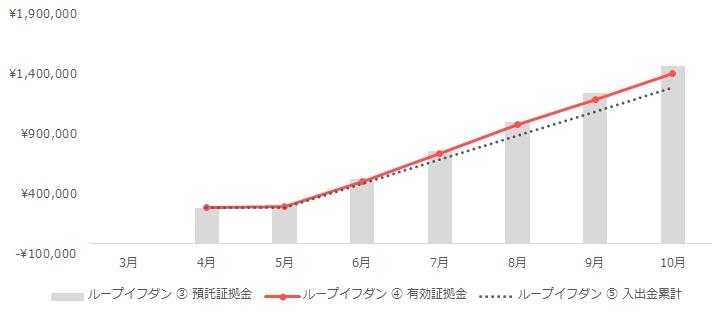 グラフ:ループイフダンの運用実績(2020年3月~10月)