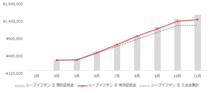グラフ:ループイフダンの運用実績(2020年3月~11月)
