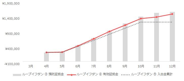 グラフ:ループイフダンの運用実績(2020年3月~12月)