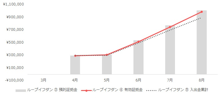 グラフ:ループイフダンの運用実績(2020年3月~8月)
