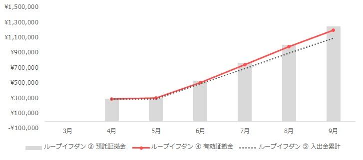 グラフ:ループイフダンの運用実績(2020年3月~9月)