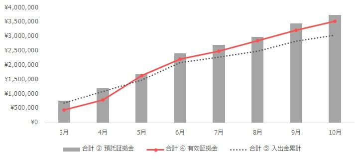グラフ:合計(トラリピ+ループイフダン)の運用実績(2020年3月~10月)
