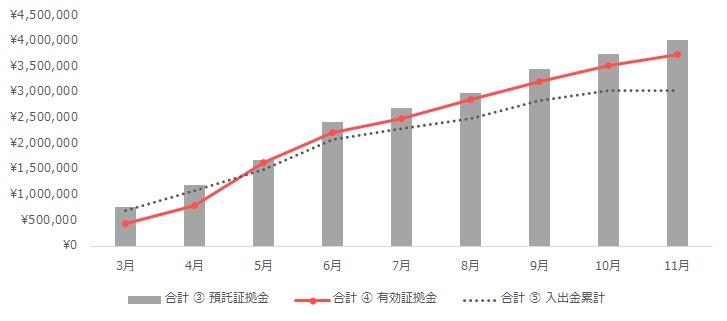 グラフ:合計(トラリピ+ループイフダン)の運用実績(2020年3月~11月)