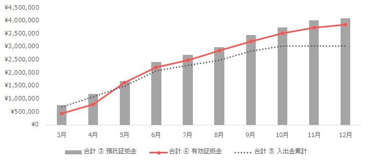 グラフ:合計(トラリピ+ループイフダン)の運用実績(2020年3月~12月)