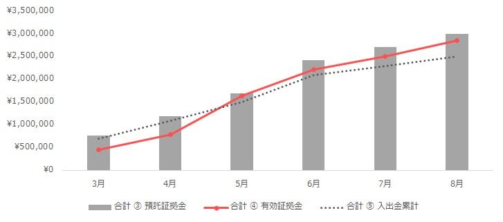 グラフ:合計(トラリピ+ループイフダン)の運用実績(2020年3月~8月)