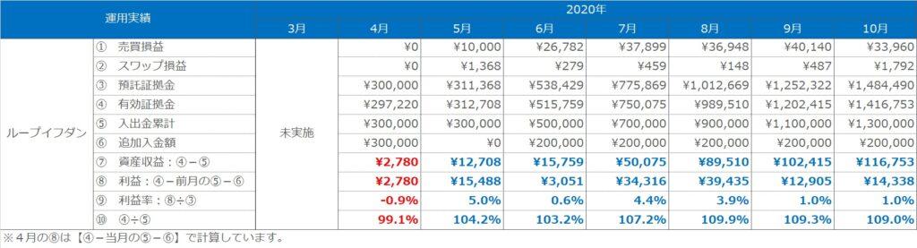 実績表:ループイフダンのの運用実績(2020年3月~10月)