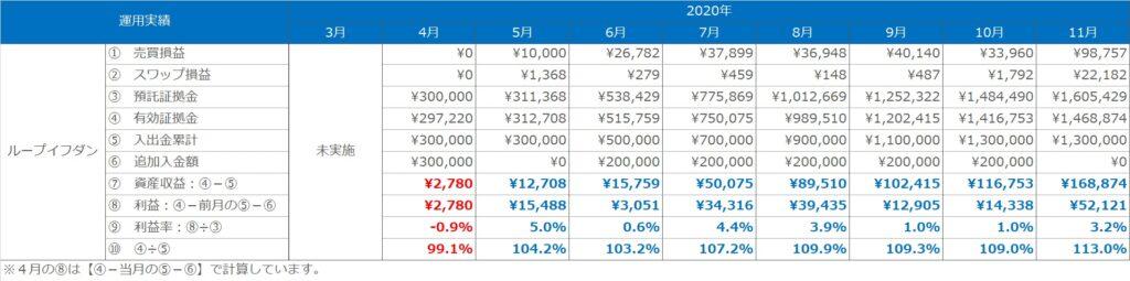実績表:ループイフダンの運用実績(2020年3月~11月)