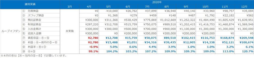 実績表:ループイフダンの運用実績(2020年3月~12月)