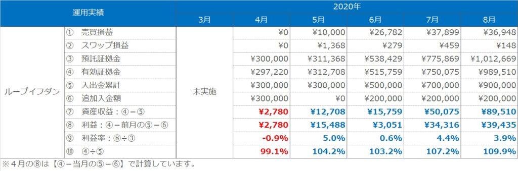 実績表:ループイフダンの運用実績(2020年3月~8月)