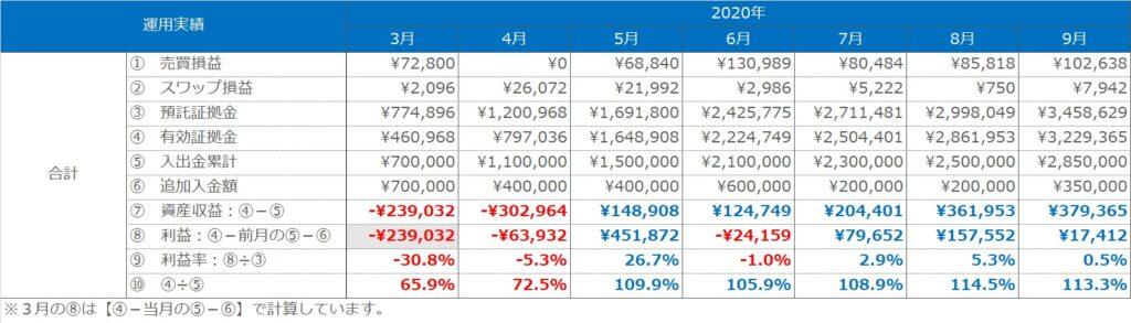 実績表:合計(トラリピ+ループイフダン)の運用実績(2020年3月~9月)