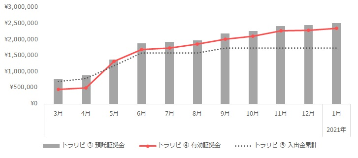 グラフ:トラリピの運用実績(2020年3月~2021年1月)