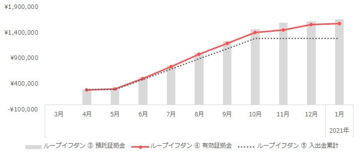 グラフ:ループイフダンの運用実績(2020年3月~2021年1月)