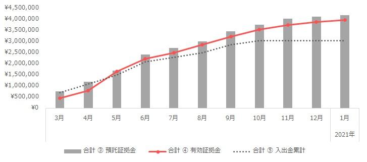 グラフ:合計(トラリピ+ループイフダン)の運用実績(2020年3月~2021年1月)