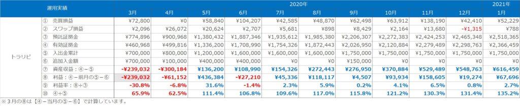 実績表:トラリピの運用実績(2020年3月~2021年1月)