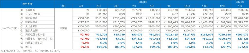 実績表:ループイフダンの運用実績(2020年3月~2021年1月)