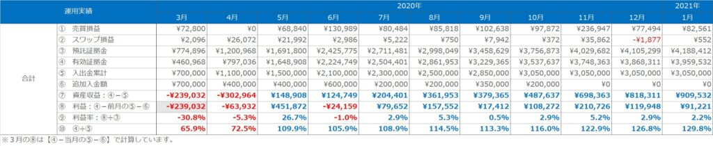 実績表:合計(トラリピ+ループイフダン)の運用実績(2020年3月~2021年1月)
