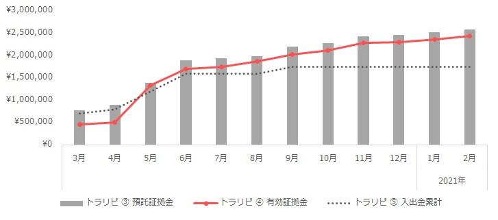 グラフ:トラリピの運用実績(2020年3月~2021年2月)
