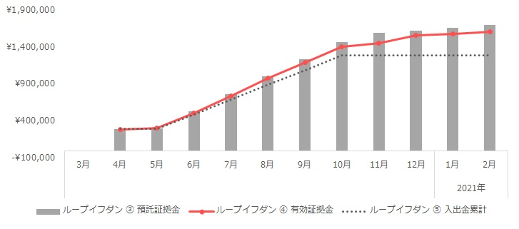 グラフ:ループイフダンの運用実績(2020年3月~2021年2月)
