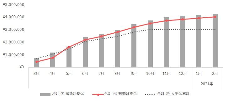 グラフ:合計(トラリピ+ループイフダン)の運用実績(2020年3月~2021年2月)