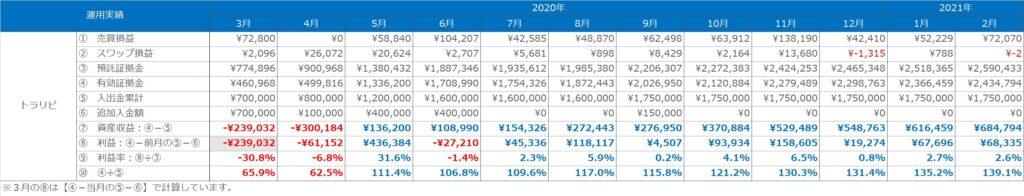 実績表:トラリピの運用実績(2020年3月~2021年2月)