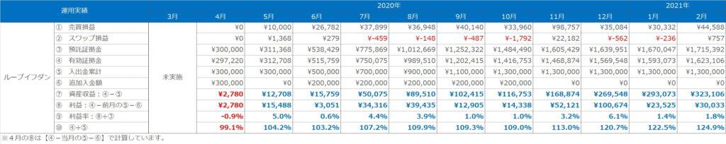 実績表:ループイフダンの運用実績(2020年3月~2021年2月)