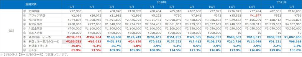 実績表:合計(トラリピ+ループイフダン)の運用実績(2020年3月~2021年2月)