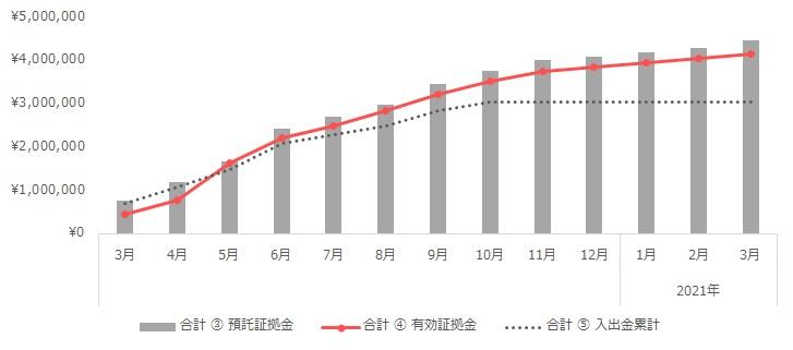 グラフ:合計(トラリピ+ループイフダン)の運用実績(2020年3月~2021年3月)