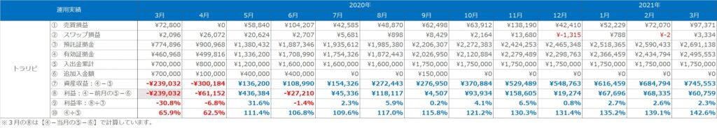 実績表:トラリピの運用実績(2020年3月~2021年3月)