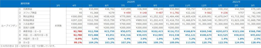 実績表:ループイフダンの運用実績(2020年3月~2021年3月)