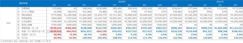 実績表:合計(トラリピ+ループイフダン)の運用実績(2020年3月~2021年3月)