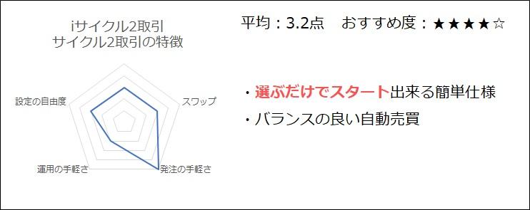 iサイクル2・サイクル2取引の特徴