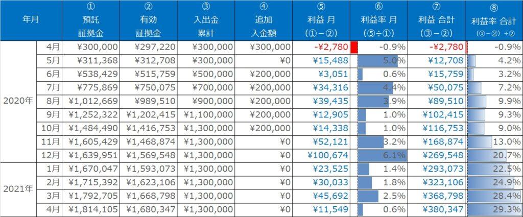 実績表_ループイフダン_2020年3月~2021年4月