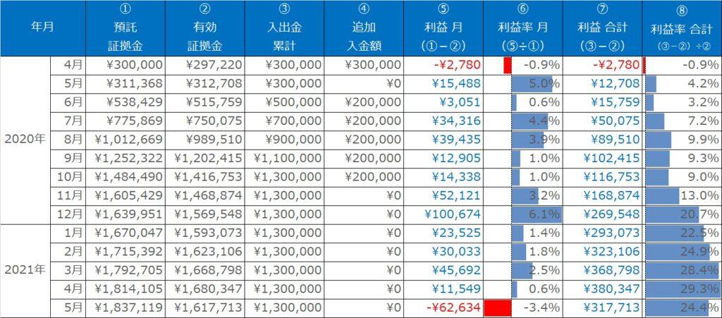 実績表:ループイフダンの運用実績(2020年3月~2021年5月)