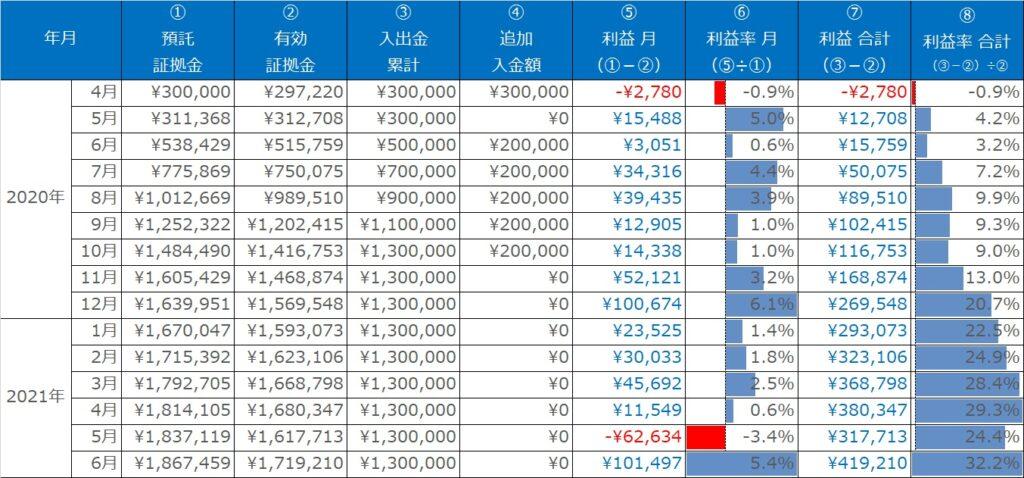 実績表:ループイフダンの運用実績(2020年3月~2021年6月)